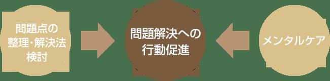 問題点の整理・解決法検討→問題解決の行動促進←メンタルケア